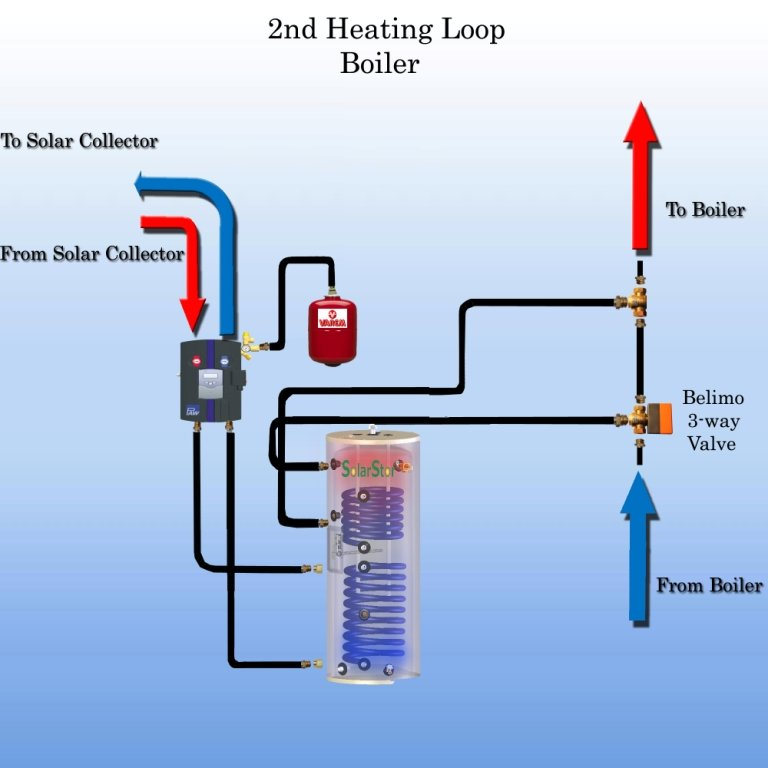 Hydronic Heating: Open Loop Hydronic Heating System