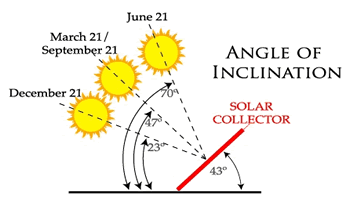 Calculating The Angle Of A Solar Collector