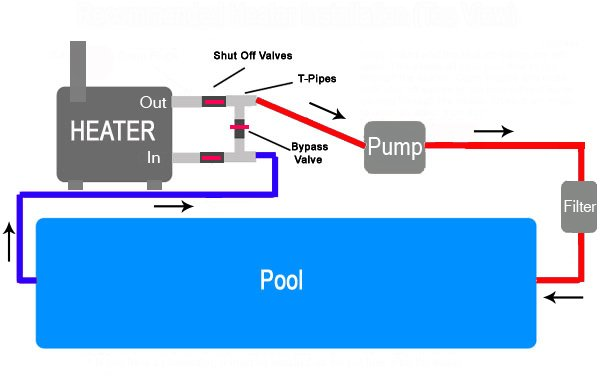 wood pool heater layout