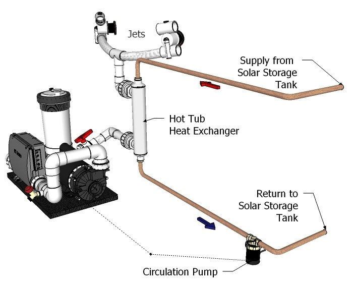 solar hot tub heating diagram
