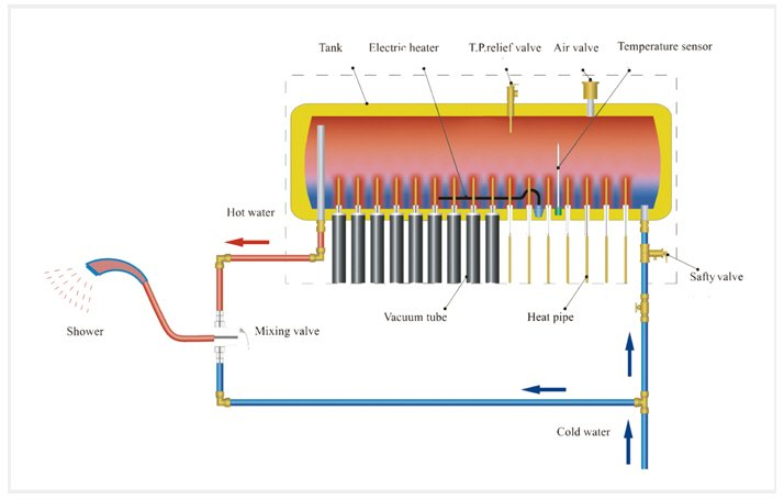 how a compact solar water heater works